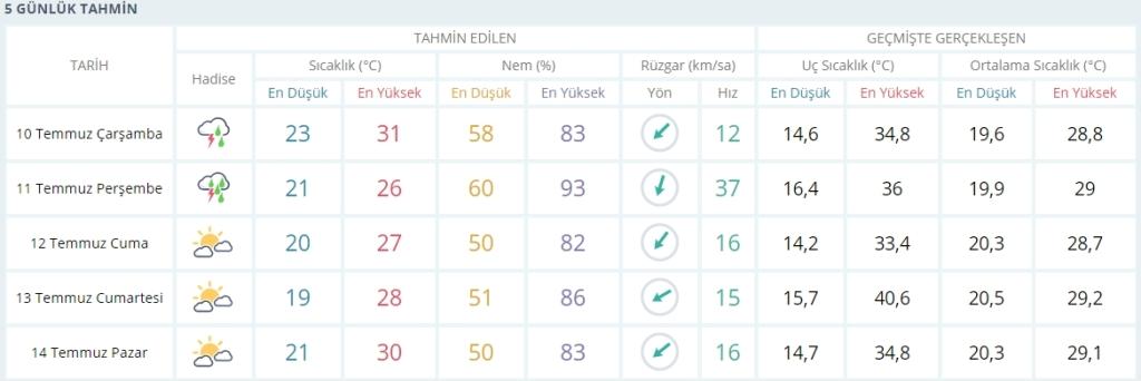 İstanbul'da akşamdan itibaren kuvvetli yağış geçişleri bekleniyor - Haberler - İstanbul İtfaiyesi